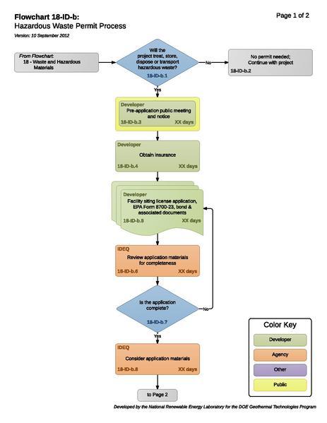 File:18IDBHazardousWastePermitProcess.pdf