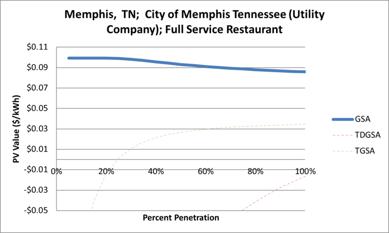 File:SVFullServiceRestaurant Memphis TN City of Memphis Tennessee (Utility Company).png