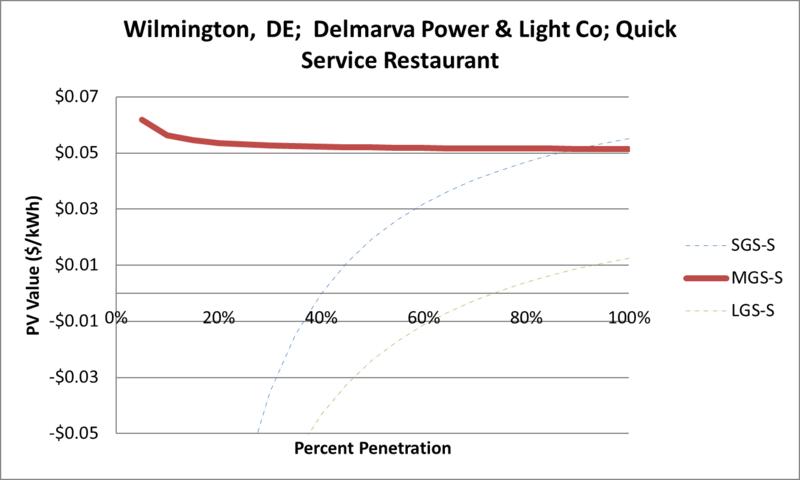 File:SVQuickServiceRestaurant Wilmington DE Delmarva Power & Light Co.png