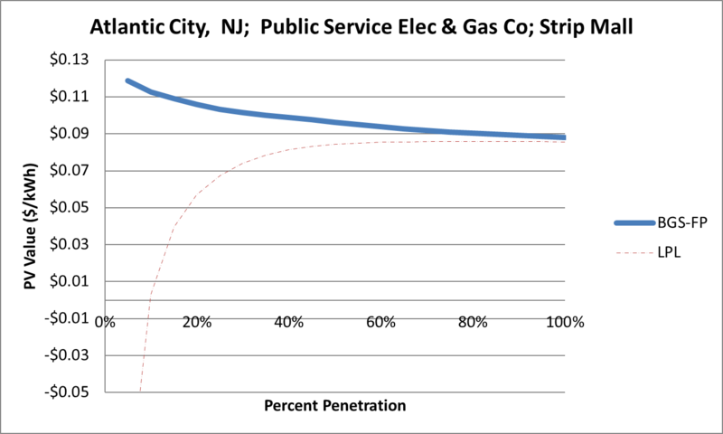 File:SVStripMall Atlantic City NJ Public Service Elec & Gas Co.png