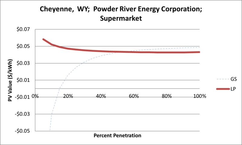File:SVSupermarket Cheyenne WY Powder River Energy Corporation.png