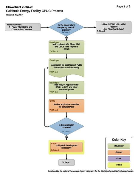 File:07CACCaliforniaEnergyFacilityCPUCProcess.pdf