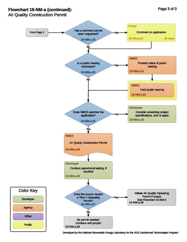 15-NM-a - Air Quality Construction Permit.pdf