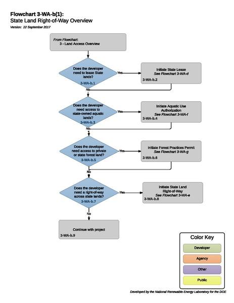File:3-WA-b(1) - H - State Land Right-of-Way Overview 2017-09-22.pdf
