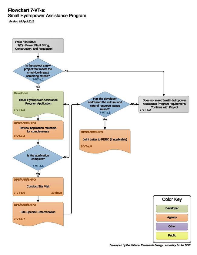 7-VT-a - Small Hydropower Assistance Program 2015-09-16.pdf