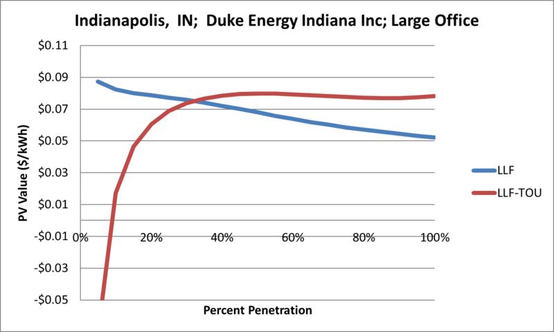 File:SVLargeOffice Indianapolis IN Duke Energy Indiana Inc.png