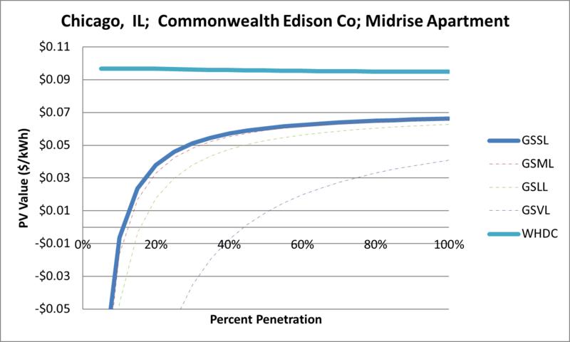 File:SVMidriseApartment Chicago IL Commonwealth Edison Co.png