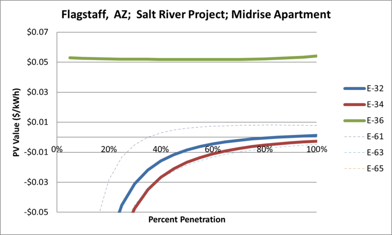 File:SVMidriseApartment Flagstaff AZ Salt River Project.png