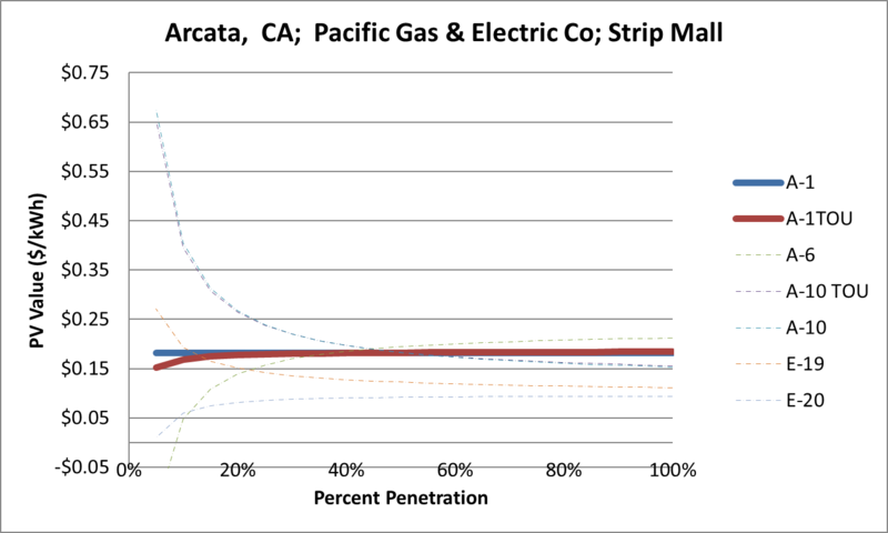File:SVStripMall Arcata CA Pacific Gas & Electric Co.png