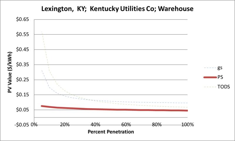 File:SVWarehouse Lexington KY Kentucky Utilities Co.png