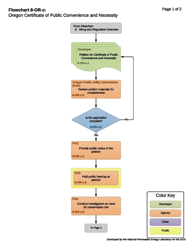 08-OR-c - Oregon CPCN Process.pdf