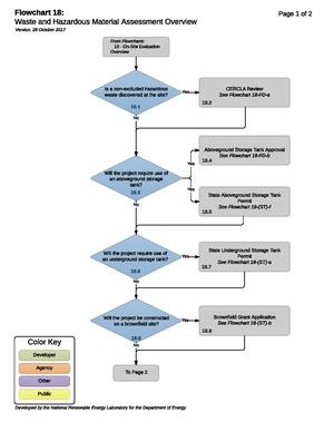 18 - WasteAndHazardousMaterialAssessmentProcess.pdf