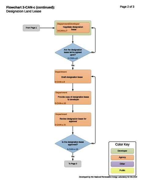 File:3-CAN-c - T - Designation Land Lease 2019-1-4.pdf