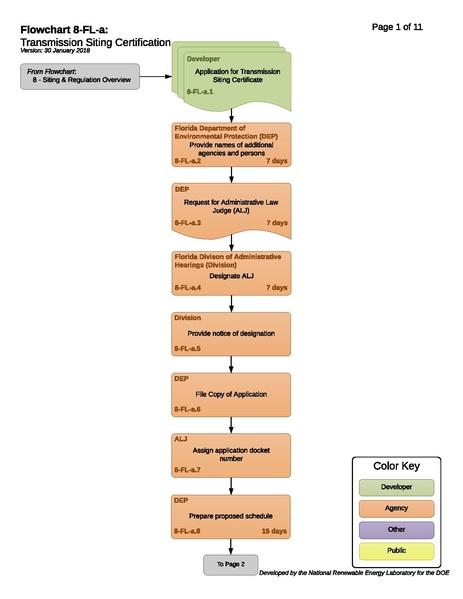 File:8-FL-a-T-Transmission Siting Certification-2018-01-30.pdf