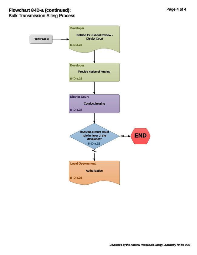 8-ID-a- Bulk Transmission Siting Process.pdf
