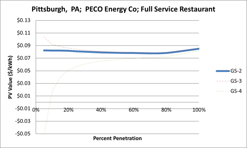 File:SVFullServiceRestaurant Pittsburgh PA PECO Energy Co.png