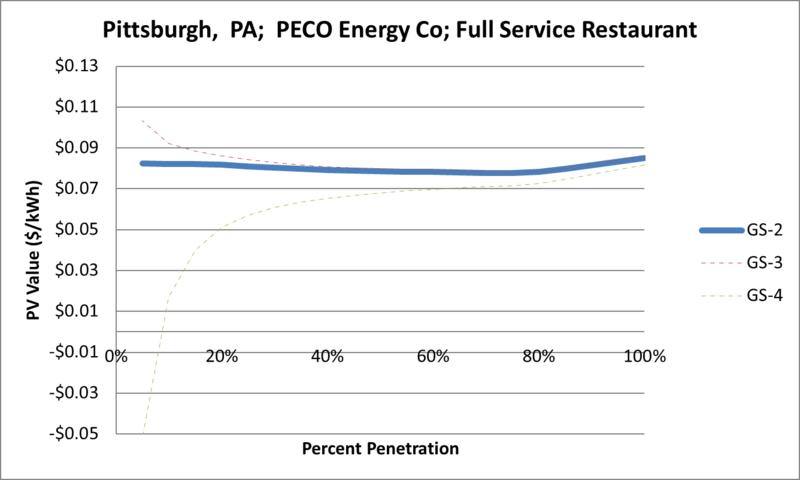File:SVFullServiceRestaurant Pittsburgh PA PECO Energy Co.png