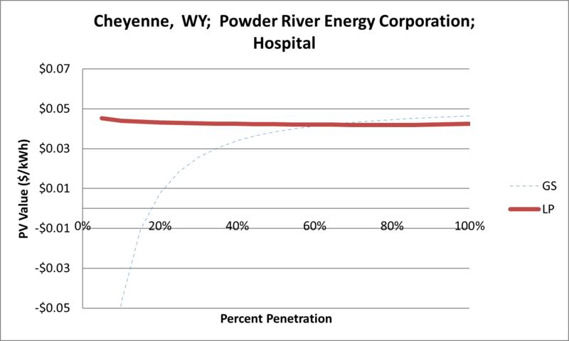 File:SVHospital Cheyenne WY Powder River Energy Corporation.png