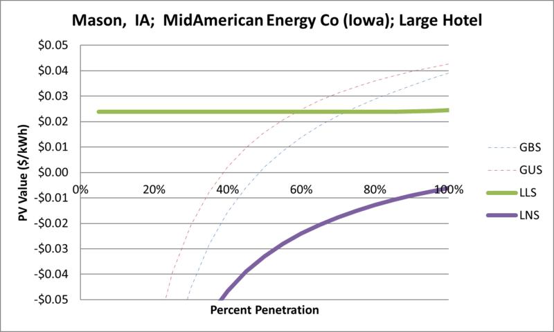 File:SVLargeHotel Mason IA MidAmerican Energy Co (Iowa).png