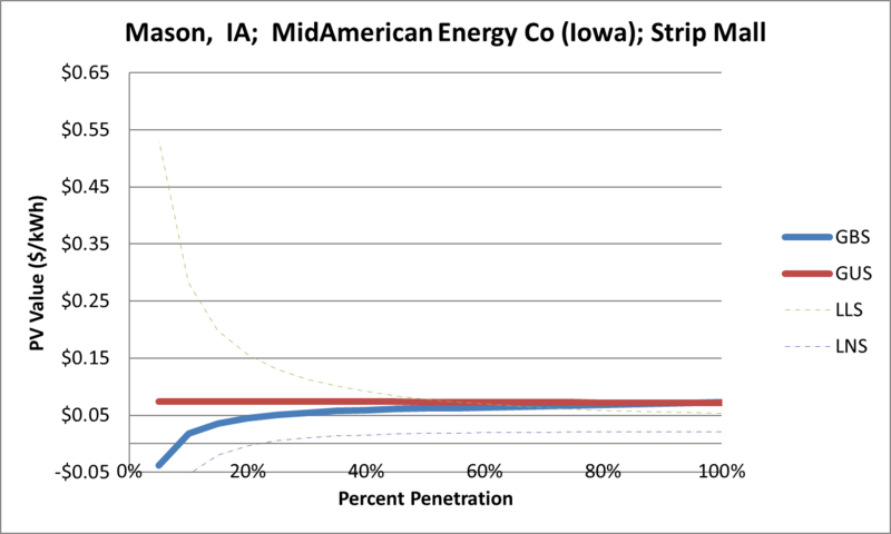 File:SVStripMall Mason IA MidAmerican Energy Co (Iowa).png