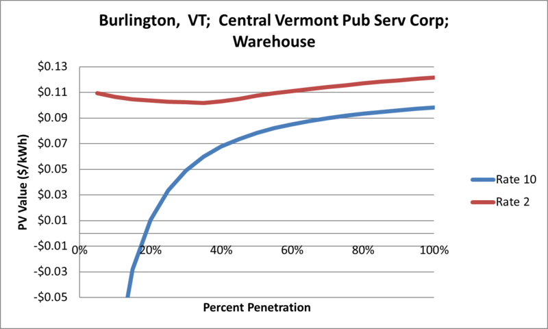 File:SVWarehouse Burlington VT Central Vermont Pub Serv Corp.png