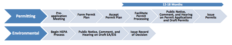 File:Timeline for Hawaii Environmental Policy Act (HEPA) and State Permitting Processes .png