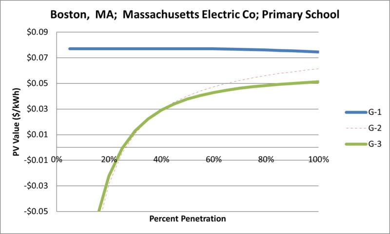 File:SVPrimarySchool Boston MA Massachusetts Electric Co.png