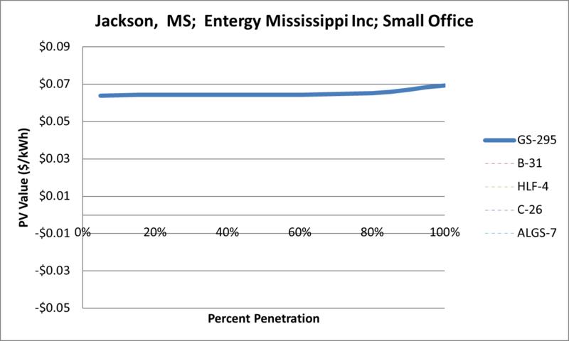 File:SVSmallOffice Jackson MS Entergy Mississippi Inc.png