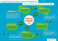 UNEP Toolkit for Clean Fleet Strategy Development Screenshot