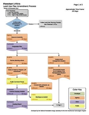 01-FD-b - LandUsePlanAmendmentProcess.pdf