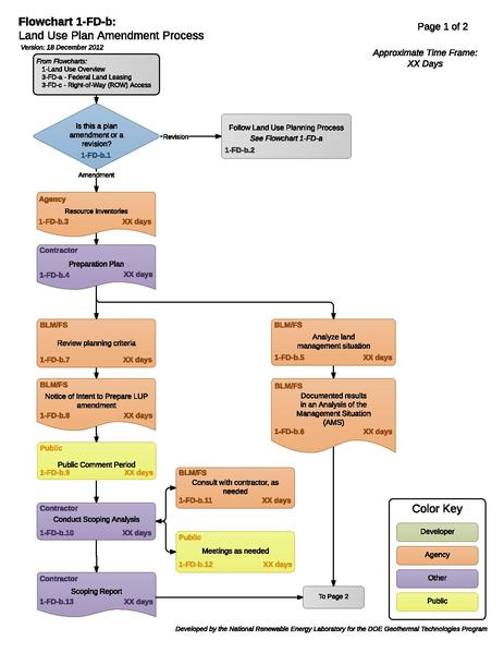 File:01-FD-b - LandUsePlanAmendmentProcess.pdf