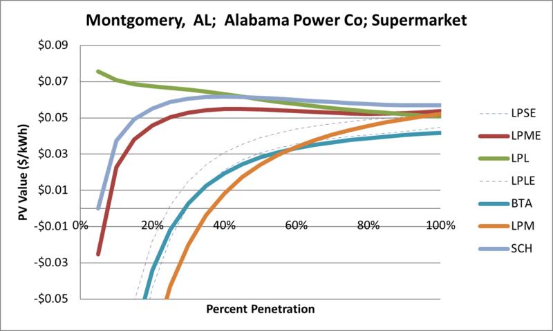 File:SVSupermarket Montgomery AL Alabama Power Co.png