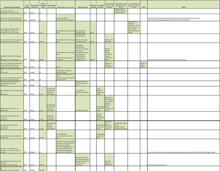 File:Wfs table.pdf