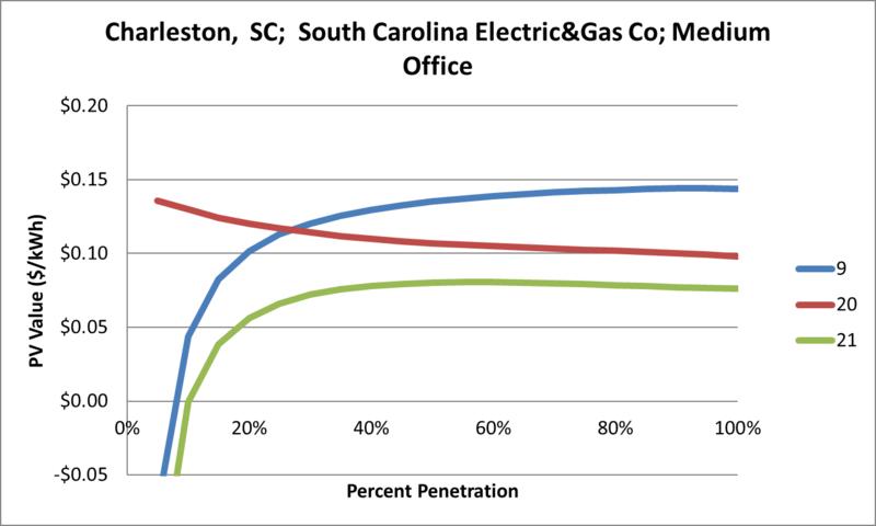File:SVMediumOffice Charleston SC South Carolina Electric&Gas Co.png