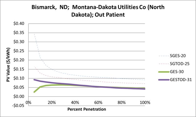File:SVOutPatient Bismarck ND Montana-Dakota Utilities Co (North Dakota).png