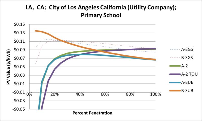 File:SVPrimarySchool LA CA City of Los Angeles California (Utility Company).png