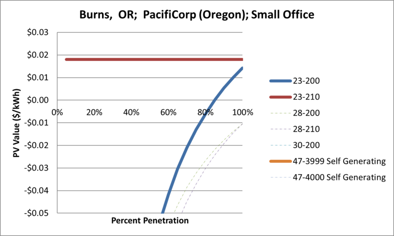 File:SVSmallOffice Burns OR PacifiCorp (Oregon).png