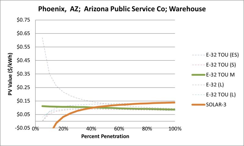 File:SVWarehouse Phoenix AZ Arizona Public Service Co.png