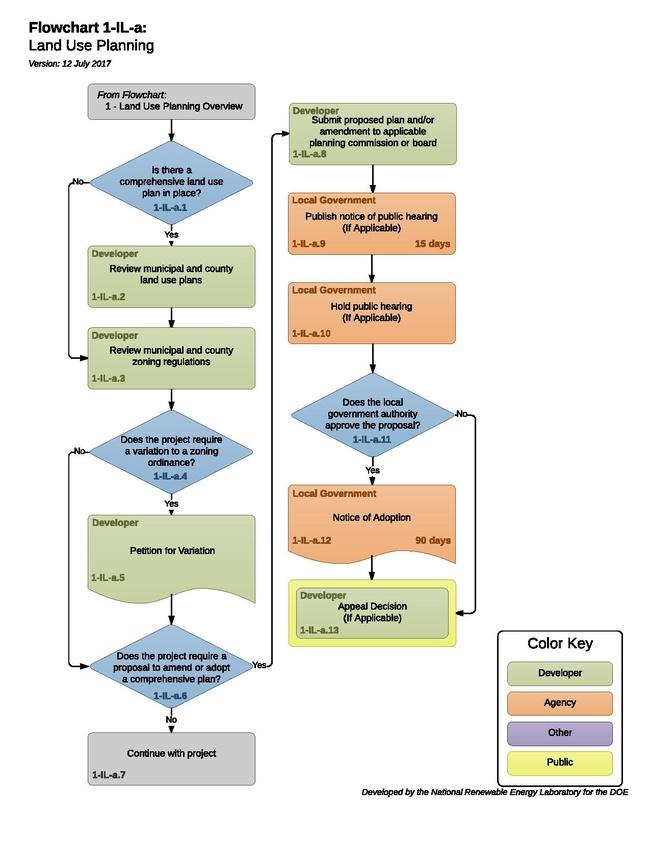 1-IL-a - Land Use Planning 2016-09-29.pdf