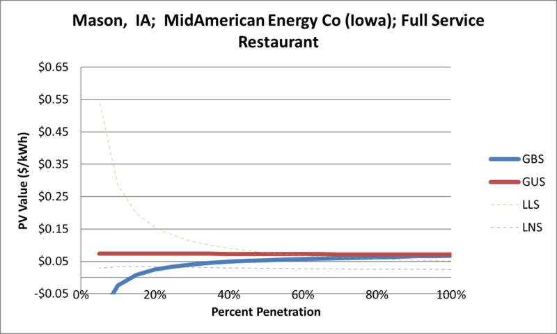 File:SVFullServiceRestaurant Mason IA MidAmerican Energy Co (Iowa).png