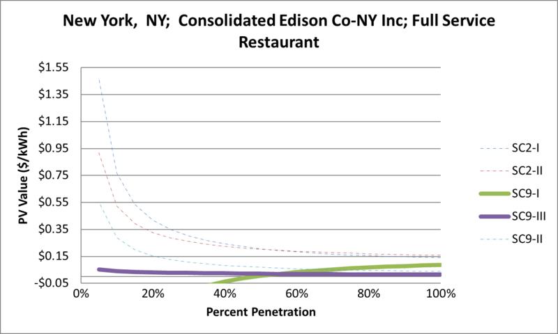 File:SVFullServiceRestaurant New York NY Consolidated Edison Co-NY Inc.png