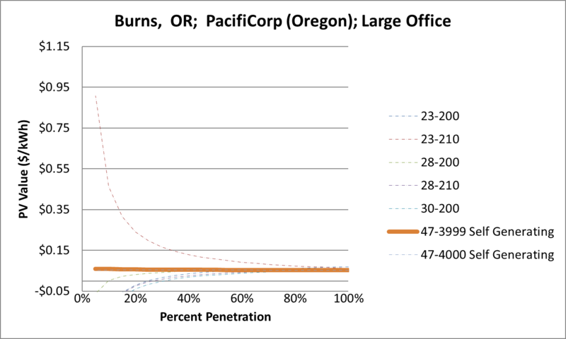 File:SVLargeOffice Burns OR PacifiCorp (Oregon).png