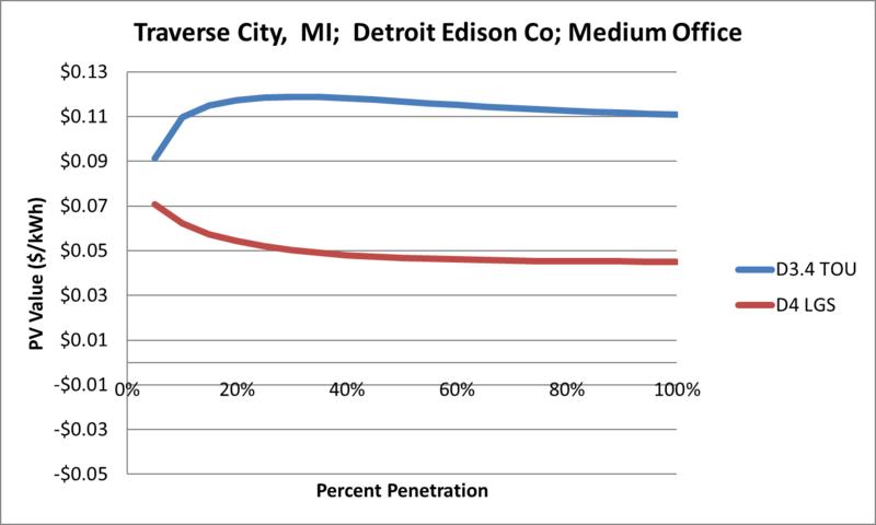 File:SVMediumOffice Traverse City MI Detroit Edison Co.png