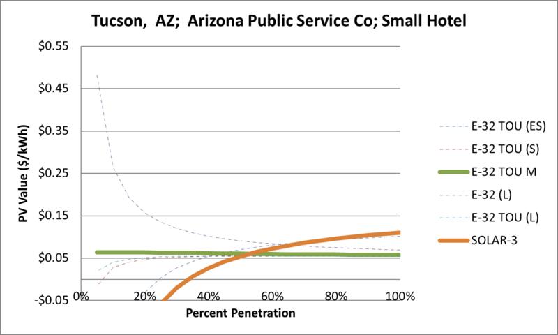 File:SVSmallHotel Tucson AZ Arizona Public Service Co.png