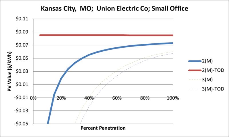 File:SVSmallOffice Kansas City MO Union Electric Co.png