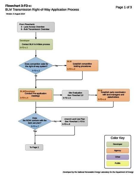File:Transmission 03-FD-c - BLM Transmission Right-of-Way Application Process (3).pdf