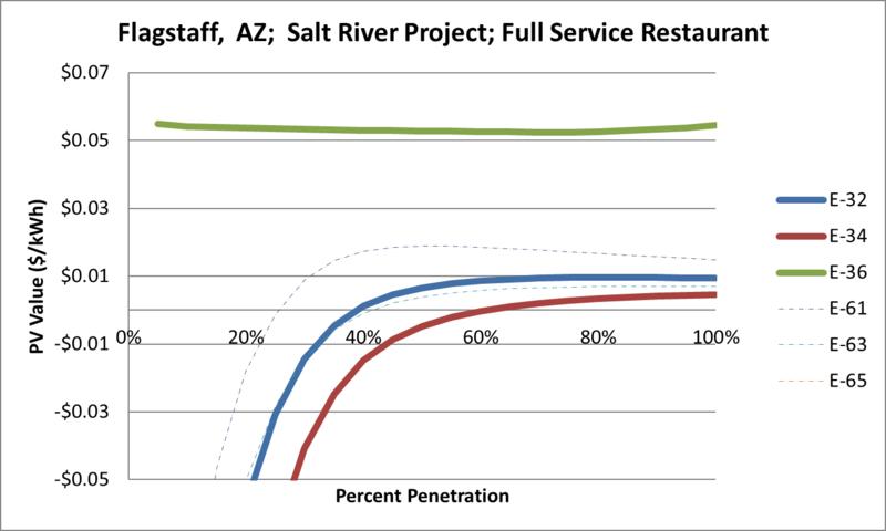 File:SVFullServiceRestaurant Flagstaff AZ Salt River Project.png