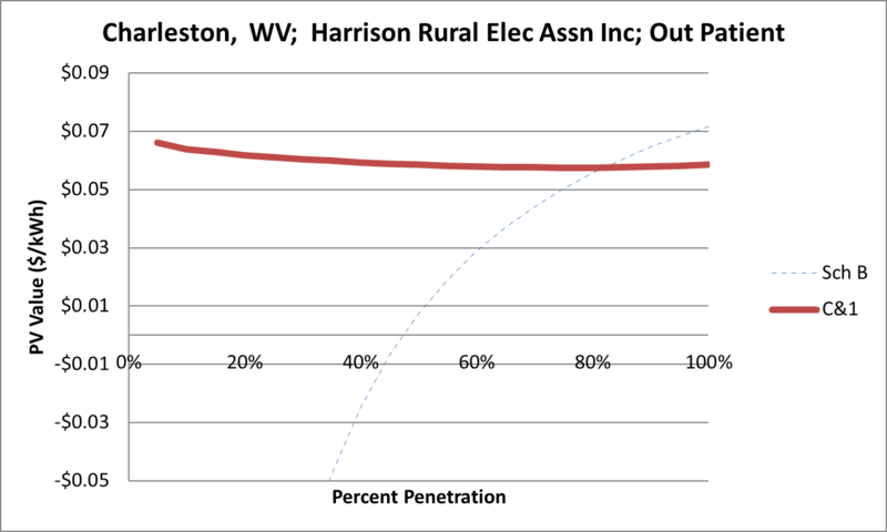 File:SVOutPatient Charleston WV Harrison Rural Elec Assn Inc.png