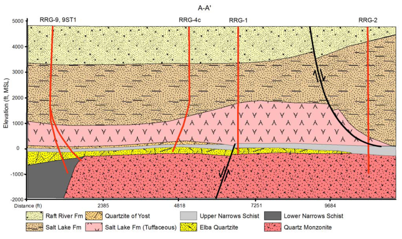 File:Southwest to northeast cross-section of the Raft River Geothermal Field.png