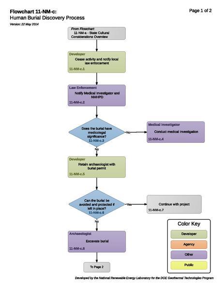 File:11-NM-c Human Burial Discovery Process.pdf